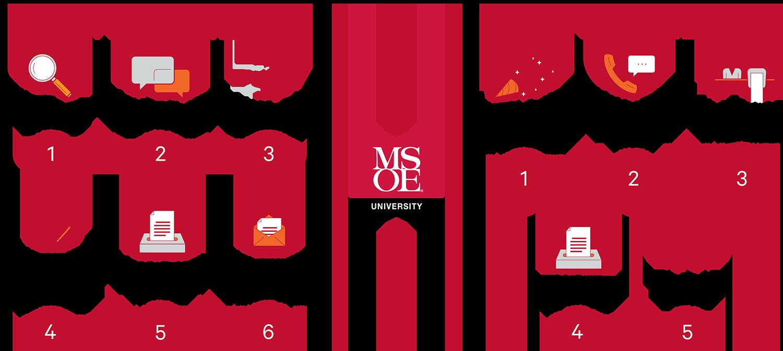 MSOE grant procedures